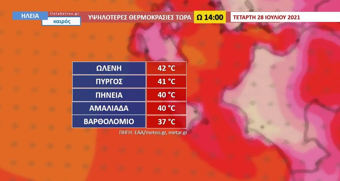 """Ηλεία: """"Καμίνι"""" περιοχές του Νομού- Έφθασε έως και τους 42,0°C ο υδράργυρος"""